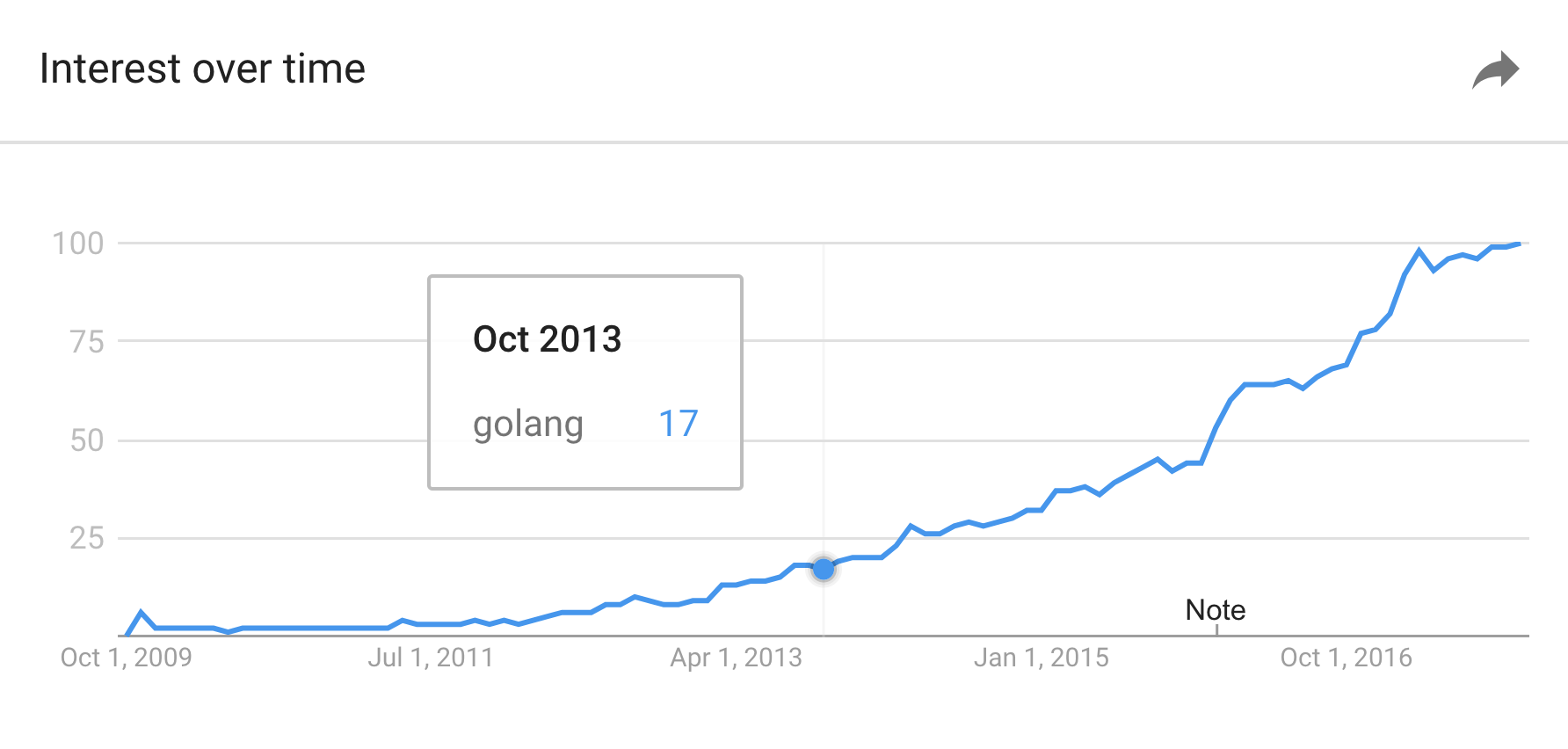 - image1 - Eight years of Go – The Go Blog