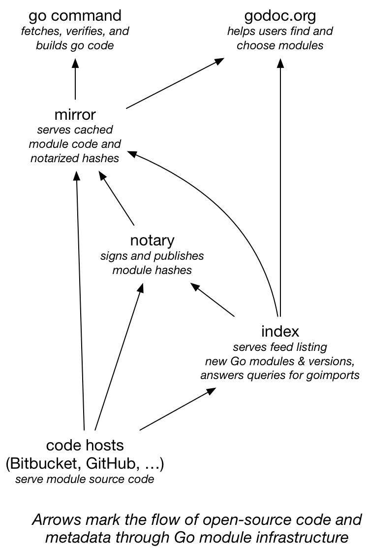- code - Go Modules in 2019 – The Go Blog