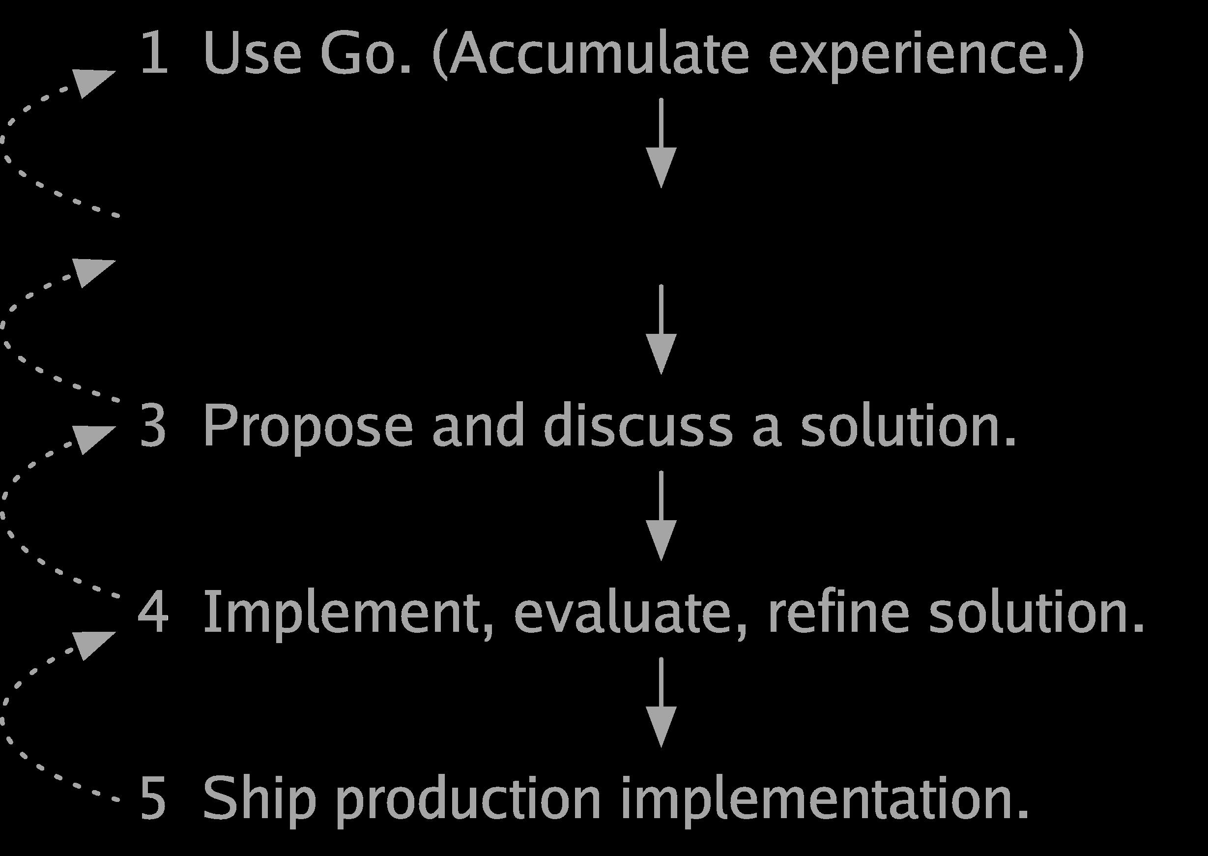 Toward Go 2 - The Go Blog - process2 - Toward Go 2 – The Go Blog