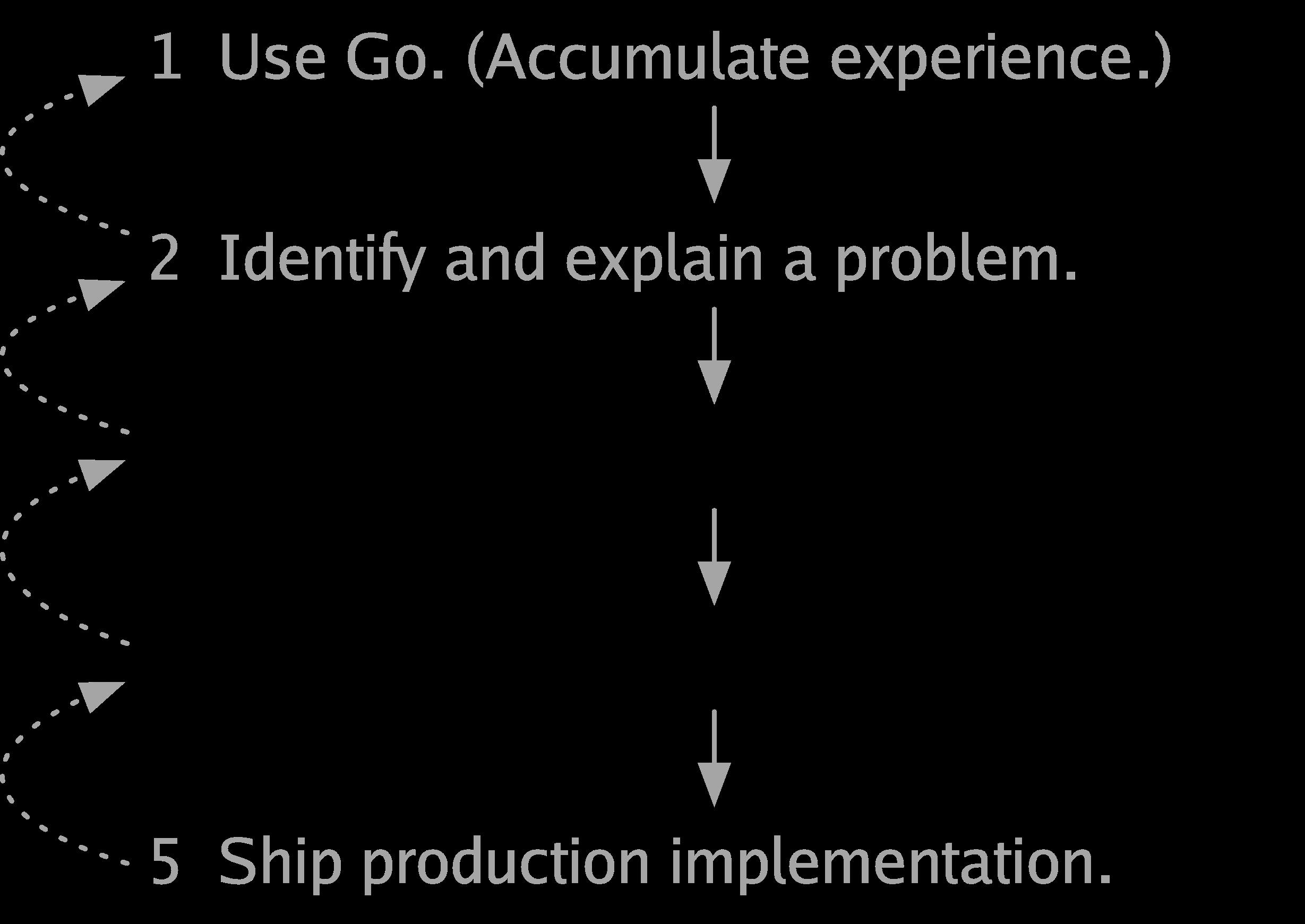 Toward Go 2 - The Go Blog - process34 - Toward Go 2 – The Go Blog
