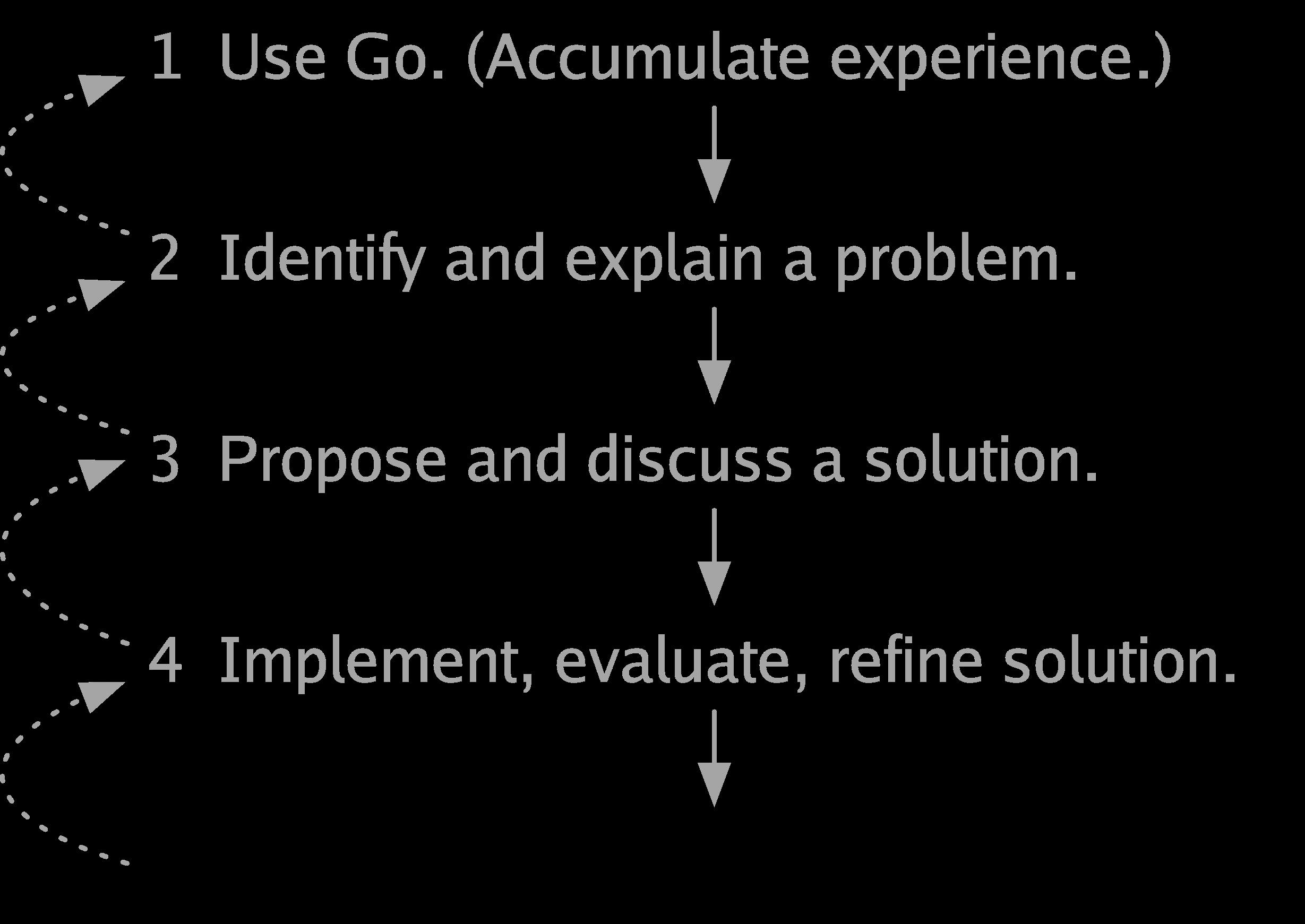 Toward Go 2 - The Go Blog - process5 - Toward Go 2 – The Go Blog