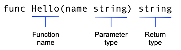 function-syntax.png (589×164)